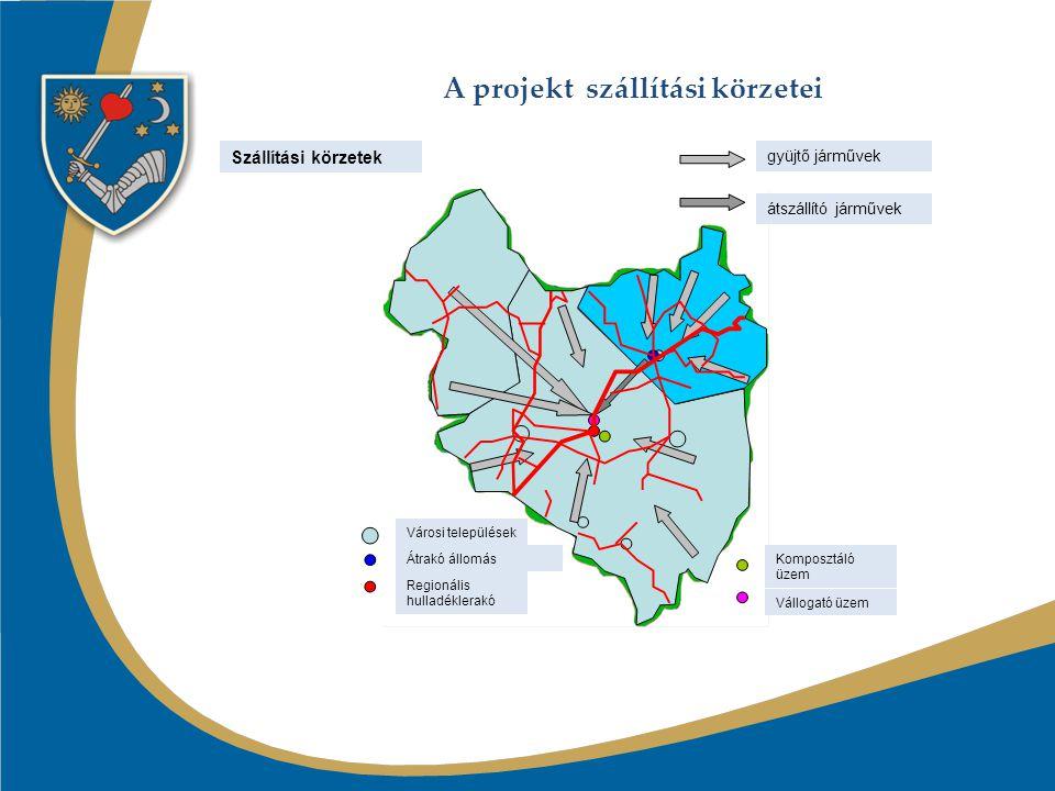A projekt szállítási körzetei ssszzz állísz Szállítási körzetek gyüjtő járművek átszállító járművek Városi települések Átrakó állomás Regionális hulladéklerakó Komposztáló üzem Vállogató üzem