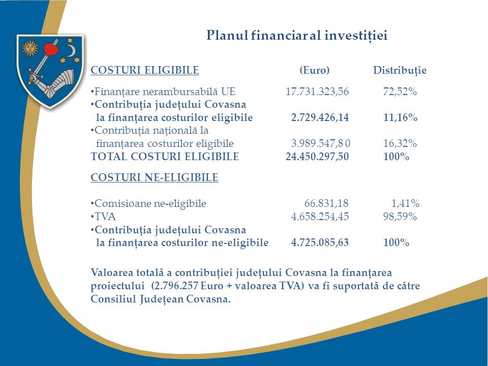 A pályázat pénzügyi ellemzése ELSZÁMOLHATÓ KÖLTSÉGEK (euró) Felosztás EU-os visszanemtéritendő finanszírozás 17.731.323,56 72,52% Kovászna megye hozzájárulása az elszámolható költségekhez 2.729.426,10 11,16% Országos hozzájárulás az elszámolható költségekhez 3.989.547,8 0 16,32% Teljes összeg: 24.450.297,50 100% ELNEMSZÁMOLHATÓ KÖLTSÉGEK elnemszámolható illetékek, kamatok 66.831,18 1,41% ÁFA 4.658.254,4598,59% Kovászna megye hozzájárulása az elnemszámolható költségekhez 4.725.085,63 100% Kovászna megye hozzájárulását a pályázat költségeihez (2.796.257 euró + ÁFA) teljes mértékben a megyei tanács fogja biztosítani.