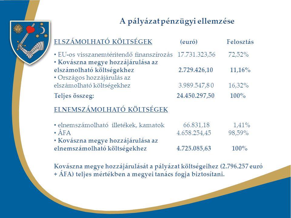 MĂSURI FINALIZATE PÂNĂ ÎN LUNA MAI 2010 Noiembrie 2009S-a înfiinţat Asociaţia de Dezvoltare Intercomunitară Sistem integrat de management al deşeurilor în judeţul Covasna , la care au aderat toate unităţile administrativ teritoriale din judeţ, cu excepţia oraşului Baraolt S-a finalizat prima versiune a aplicaţiei de finanţare şi a documentelor anexate (Studiu de fezabilitate, Analiza Cost- Beneficiu etc.) Decembrie 2009 S-a înfiinţat Unitatea de Implementare a Proiectului (UIP) în cadrul Consiliului Judeţean Covasna S-au elaborat 3 documentaţii de licitaţie (2 de servicii şi una pentru furnizare echipamente) Ianuarie 2010 Domnul Benoit Nadler, reprezentantul Comisiei Europene detaşat la Ministerul Mediului şi Pădurilor a verificat documentaţia şi a solicitat revizuirea Analizei Cost-Beneficiu Februarie 2010 Consiliul Judeţean Covasna a aprobat SF-ul cu indicatorii tehnico-economici şi cofinanţarea integrală a cheltuielilor eligibile şi ne-eligibile Martie 2010 Consiliul Judeţean Covasna a aprobat Masterplanul revizuit.