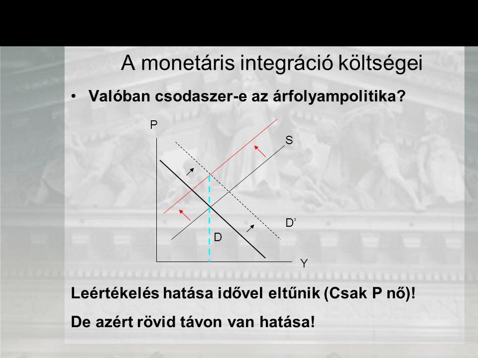 Valóban csodaszer-e az árfolyampolitika? A monetáris integráció költségei S D P Y D' Leértékelés hatása idővel eltűnik (Csak P nő)! De azért rövid táv