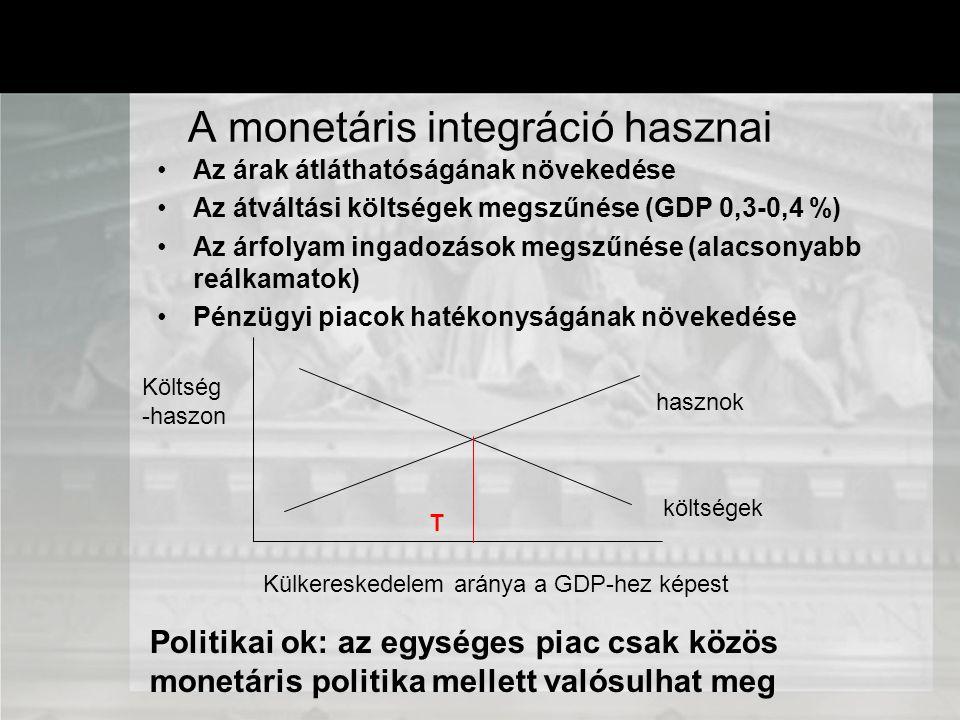 A monetáris integráció hasznai Az árak átláthatóságának növekedése Az átváltási költségek megszűnése (GDP 0,3-0,4 %) Az árfolyam ingadozások megszűnés