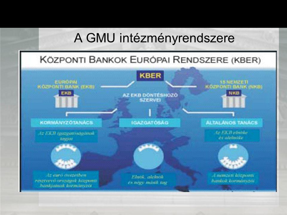 A GMU intézményrendszere