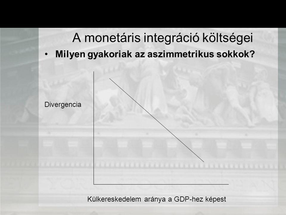 Milyen gyakoriak az aszimmetrikus sokkok? A monetáris integráció költségei Külkereskedelem aránya a GDP-hez képest Divergencia