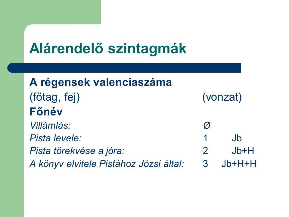 Alárendelő szintagmák A régensek valenciaszáma (főtag, fej) (vonzat) Főnév Villámlás:Ø Pista levele:1Jb Pista törekvése a jóra:2Jb+H A könyv elvitele