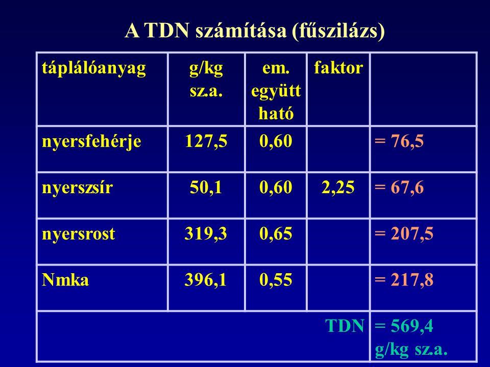 táplálóanyagg/kg sz.a.em.