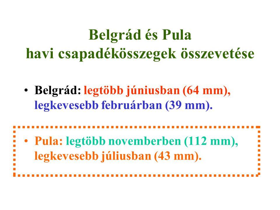 Belgrád és Pula havi csapadékösszegek összevetése Belgrád: legtöbb júniusban (64 mm), legkevesebb februárban (39 mm).
