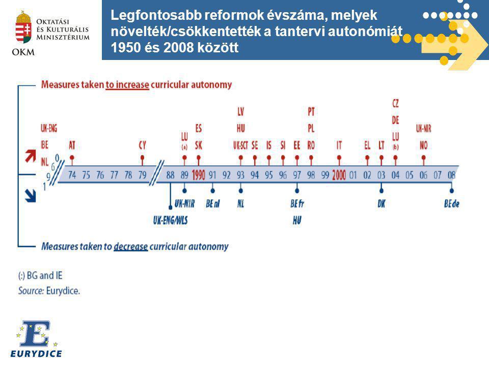 Legfontosabb reformok évszáma, melyek növelték/csökkentették a tantervi autonómiát 1950 és 2008 között