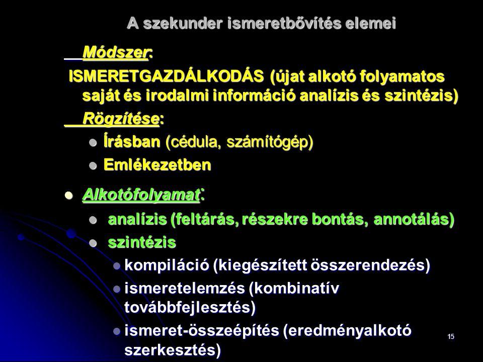 15 A szekunder ismeretbővítés elemei Módszer: ISMERETGAZDÁLKODÁS (újat alkotó folyamatos saját és irodalmi információ analízis és szintézis) ISMERETGAZDÁLKODÁS (újat alkotó folyamatos saját és irodalmi információ analízis és szintézis) Rögzítése: Írásban (cédula, számítógép) Írásban (cédula, számítógép) Emlékezetben Emlékezetben Alkotófolyamat : Alkotófolyamat : analízis (feltárás, részekre bontás, annotálás) analízis (feltárás, részekre bontás, annotálás) szintézis szintézis kompiláció (kiegészített összerendezés) kompiláció (kiegészített összerendezés) ismeretelemzés (kombinatív továbbfejlesztés) ismeretelemzés (kombinatív továbbfejlesztés) ismeret-összeépítés (eredményalkotó szerkesztés) ismeret-összeépítés (eredményalkotó szerkesztés)