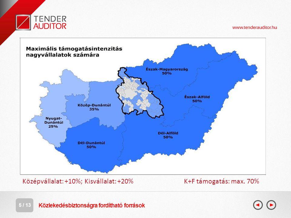 6 / 13 Versenyképes Közép-Magyarország OP VEKOP 1.