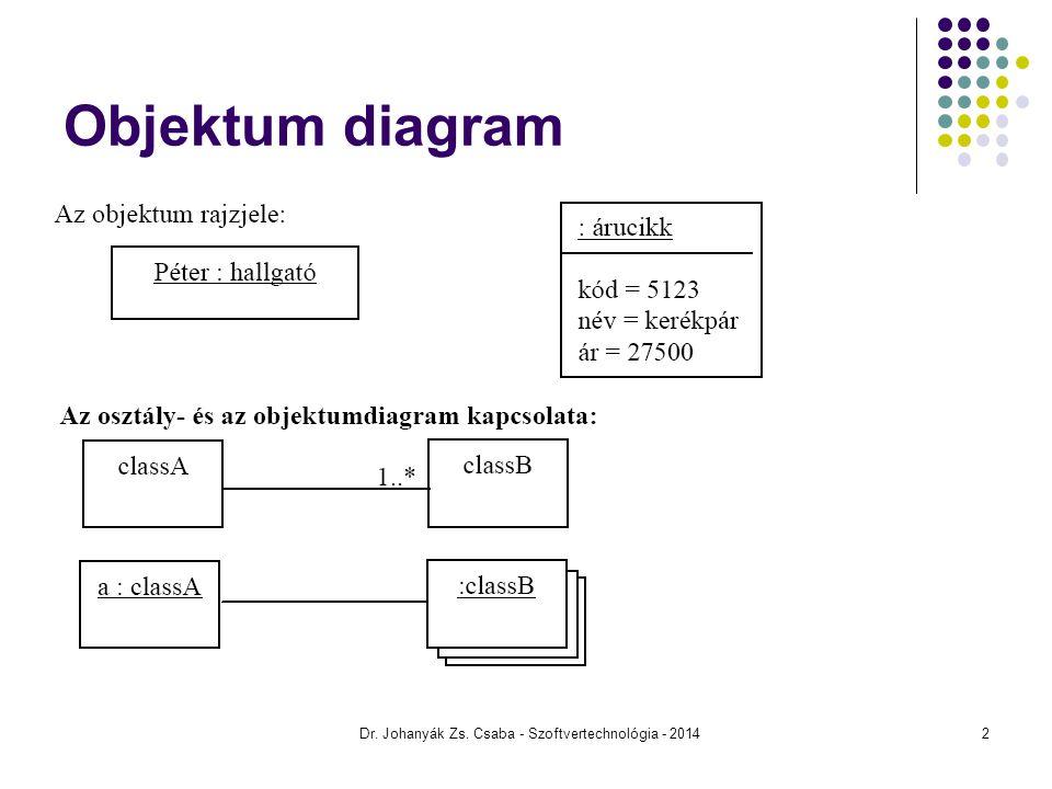 Csomag diagram Az UML-elemek csoportosítására, közös névtérben való elhelyezésére alkalmas Tartalmazhat további csomagot Dr.