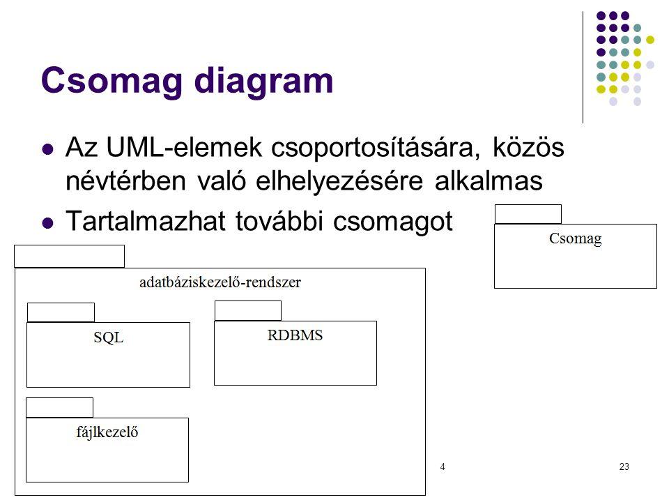 Csomag diagram Az UML-elemek csoportosítására, közös névtérben való elhelyezésére alkalmas Tartalmazhat további csomagot Dr. Johanyák Zs. Csaba - Szof