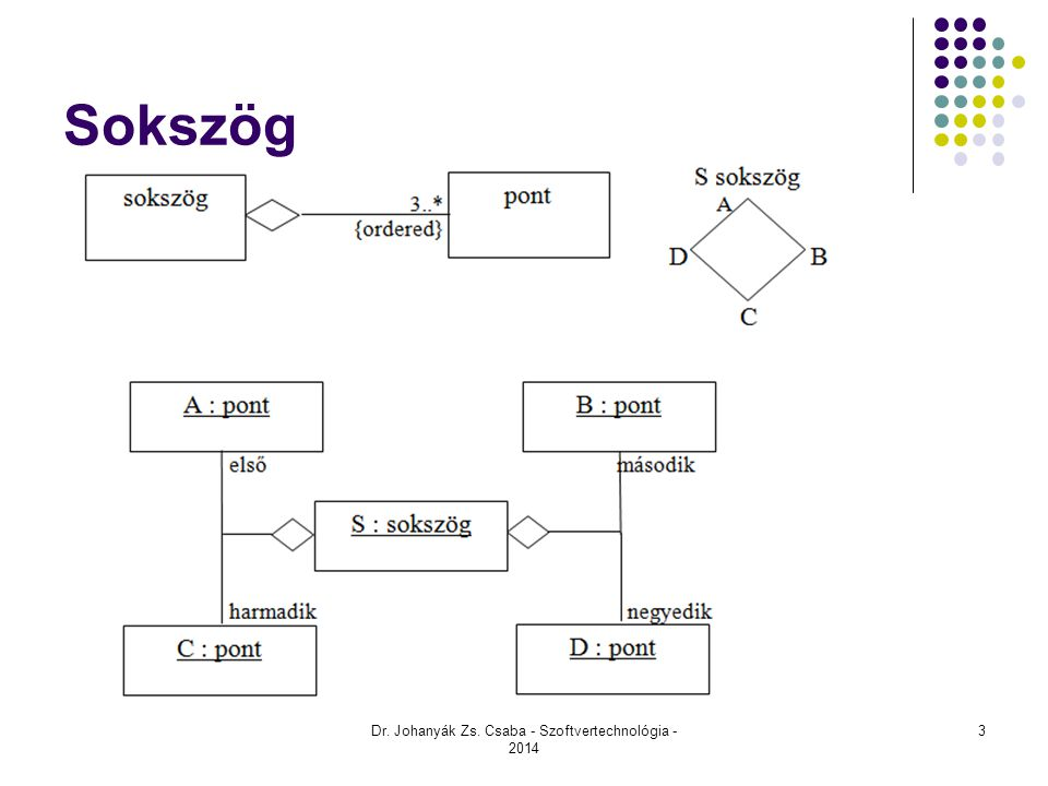Sokszög Dr. Johanyák Zs. Csaba - Szoftvertechnológia - 2014 3