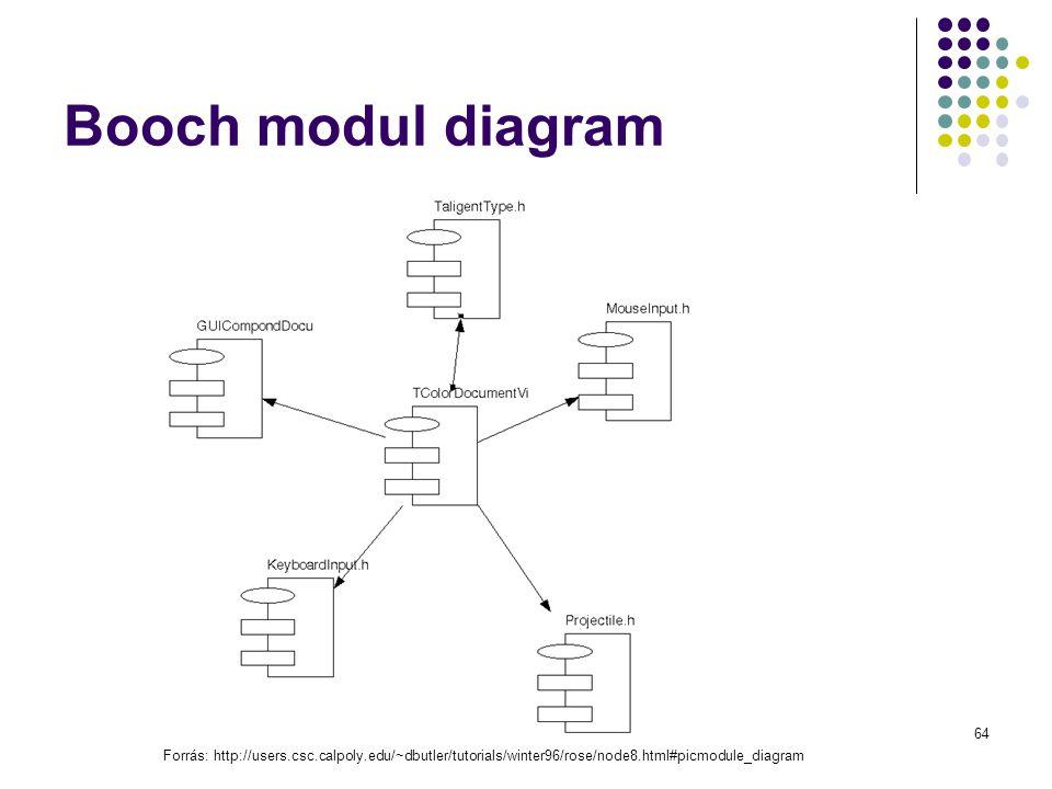 Dr. Johanyák Zs. Csaba - Szoftvertechnológia - 2014 Dr. Johanyák Zs. Csaba - Szoftvertechn. - 2009 Booch modul diagram Forrás: http://users.csc.calpol