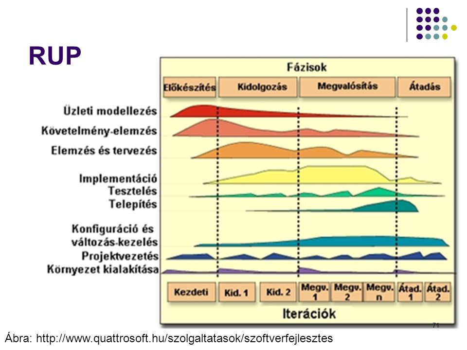Dr. Johanyák Zs. Csaba - Szoftvertechnológia - 2014 Fázisok: Előkészítés Kidolgozás Megvalósítás Átadás Munka- folyamatok folyamatokKövetelményekTerve