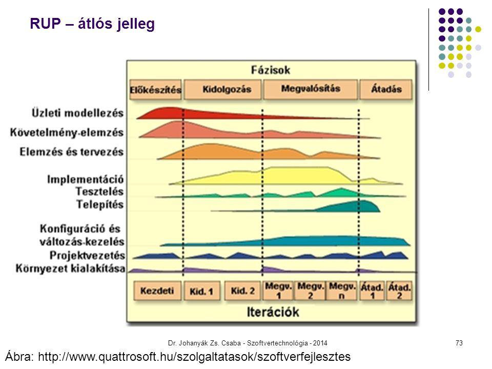 Dr. Johanyák Zs. Csaba - Szoftvertechnológia - 2014 RUP – átlós jelleg Ábra: http://www.quattrosoft.hu/szolgaltatasok/szoftverfejlesztes 73