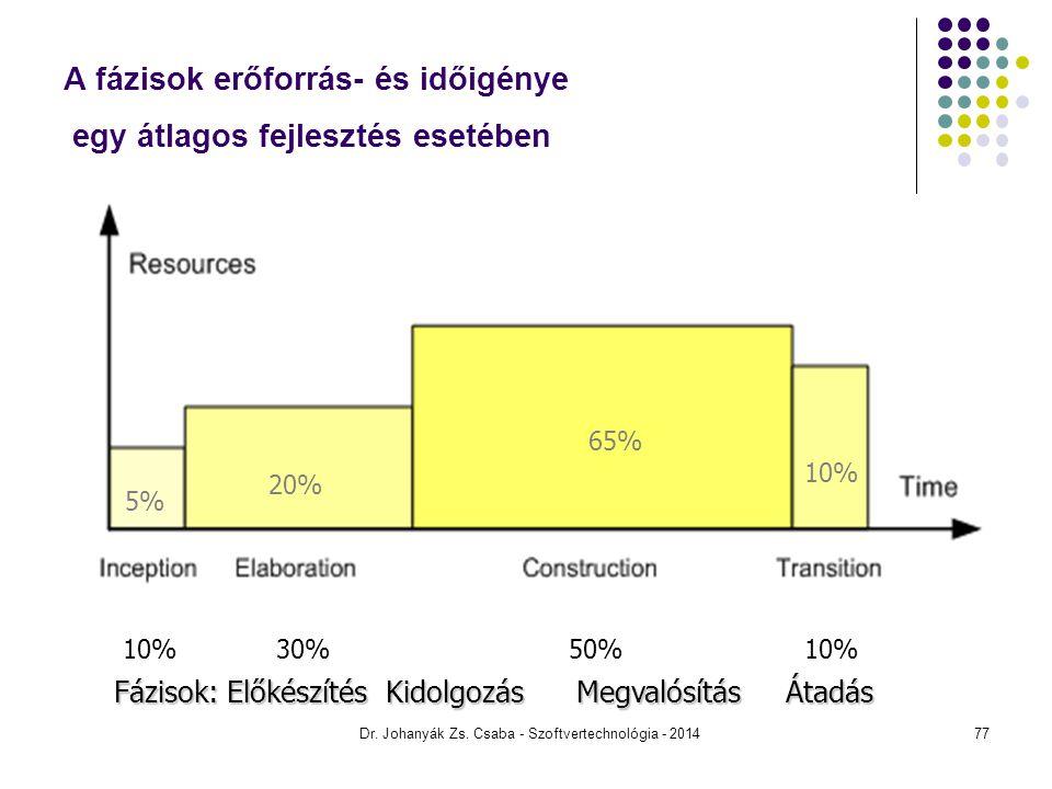 Dr. Johanyák Zs. Csaba - Szoftvertechnológia - 2014 A fázisok erőforrás- és időigénye egy átlagos fejlesztés esetében 5% 20% 65% 10% 10% 30% 50% 10% F