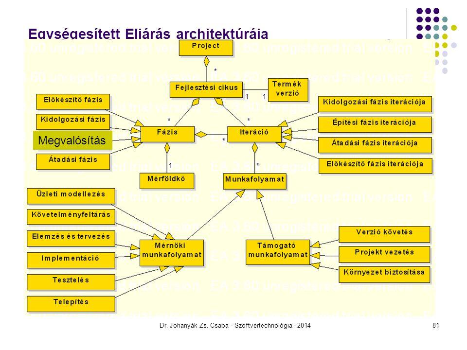 Dr. Johanyák Zs. Csaba - Szoftvertechnológia - 2014 Egységesített Eljárás architektúrája Megvalósítás 81