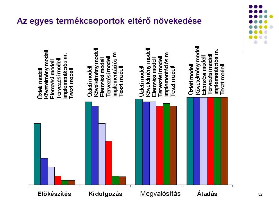 Dr. Johanyák Zs. Csaba - Szoftvertechnológia - 2014 Az egyes termékcsoportok eltérő növekedése Megvalósítás 82