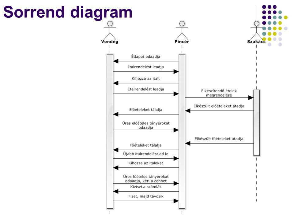 Entity Framework Dr. Johanyák Zs. Csaba - Szoftvertechnológia - 201440