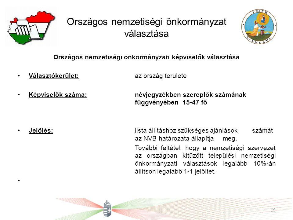 Országos nemzetiségi önkormányzat választása Országos nemzetiségi önkormányzati képviselők választása Választókerület: az ország területe Képviselők s