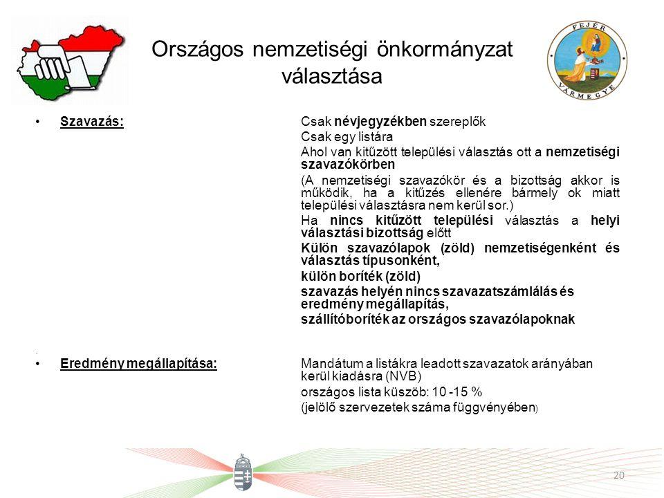 Országos nemzetiségi önkormányzat választása Szavazás:Csak névjegyzékben szereplők Csak egy listára Ahol van kitűzött települési választás ott a nemzetiségi szavazókörben (A nemzetiségi szavazókör és a bizottság akkor is működik, ha a kitűzés ellenére bármely ok miatt települési választásra nem kerül sor.) Ha nincs kitűzött települési választás a helyi választási bizottság előtt Külön szavazólapok (zöld) nemzetiségenként és választás típusonként, külön boríték (zöld) szavazás helyén nincs szavazatszámlálás és eredmény megállapítás, szállítóboríték az országos szavazólapoknak.