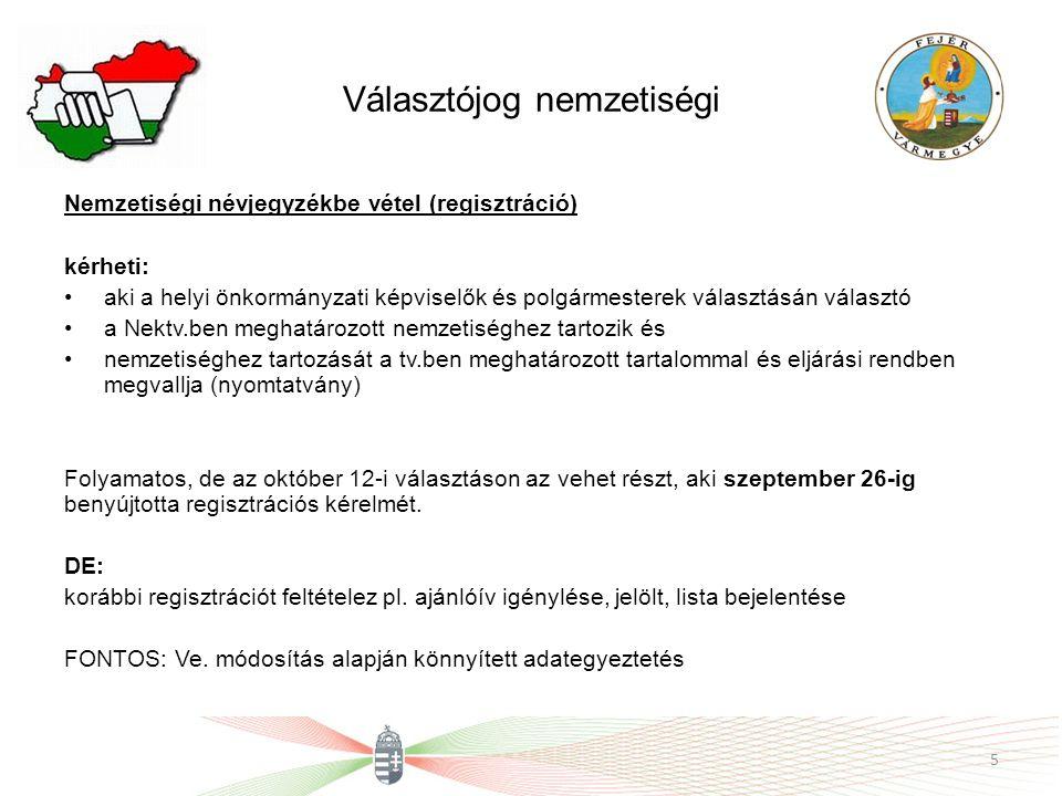 Választójog nemzetiségi Nemzetiségi névjegyzékbe vétel (regisztráció) kérheti: aki a helyi önkormányzati képviselők és polgármesterek választásán választó a Nektv.ben meghatározott nemzetiséghez tartozik és nemzetiséghez tartozását a tv.ben meghatározott tartalommal és eljárási rendben megvallja (nyomtatvány) Folyamatos, de az október 12-i választáson az vehet részt, aki szeptember 26-ig benyújtotta regisztrációs kérelmét.