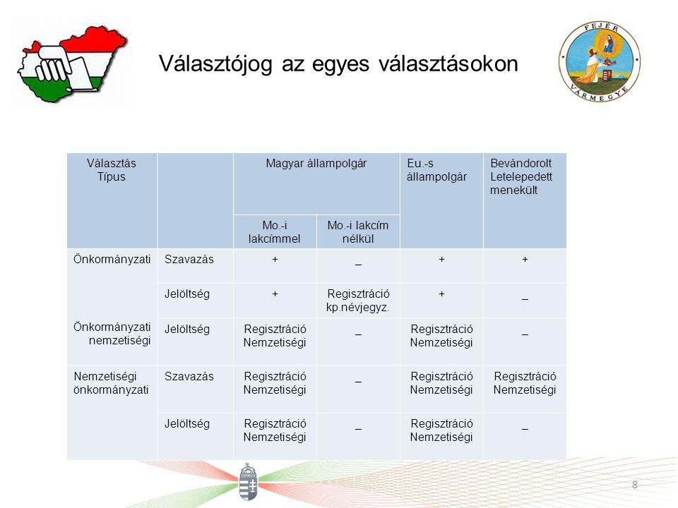 Választójog az egyes választásokon 8 Választás Típus Magyar állampolgárEu.-s állampolgár Bevándorolt Letelepedett menekült Mo.-i lakcímmel Mo.-i lakcím nélkül Önkormányzati nemzetiségi Szavazás+_++ Jelöltség+Regisztráció kp.névjegyz.