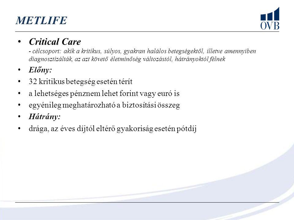 UNIQA MedHelp és MedHelp + - célcsoport: megfelelő lehet kórházi, műtéti és gyógyulási támogatási igény fedezésére azoknak, akik a baleset és betegségbiztosítást egybe akarják letudni és nem számít a borsos ár Előny: baleset esetén Mo.-on kétszeres, EU-ban négyszeres térítés (kórház, műtét, gyógyulási támogatás) szülési és gyógyulási támogatást (műtétekhez kapcsolódó) tartalmaz nincs díjemelés, a díj a tartam alatt állandó (csak indexálás van) kármentesség esetén, minden biztosítási évben 1 havi díj visszatérítése Hátrány: hobbi szintű sportolás esetén is kizárt a sportolás közbeni sérülés nem olcsó