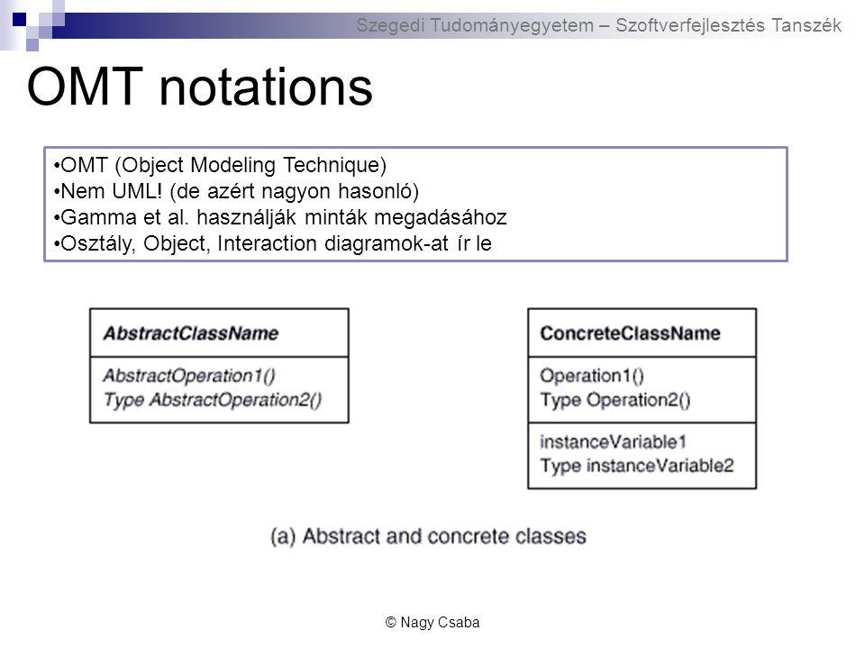Szegedi Tudományegyetem – Szoftverfejlesztés Tanszék OMT notations © Nagy Csaba OMT (Object Modeling Technique) Nem UML.