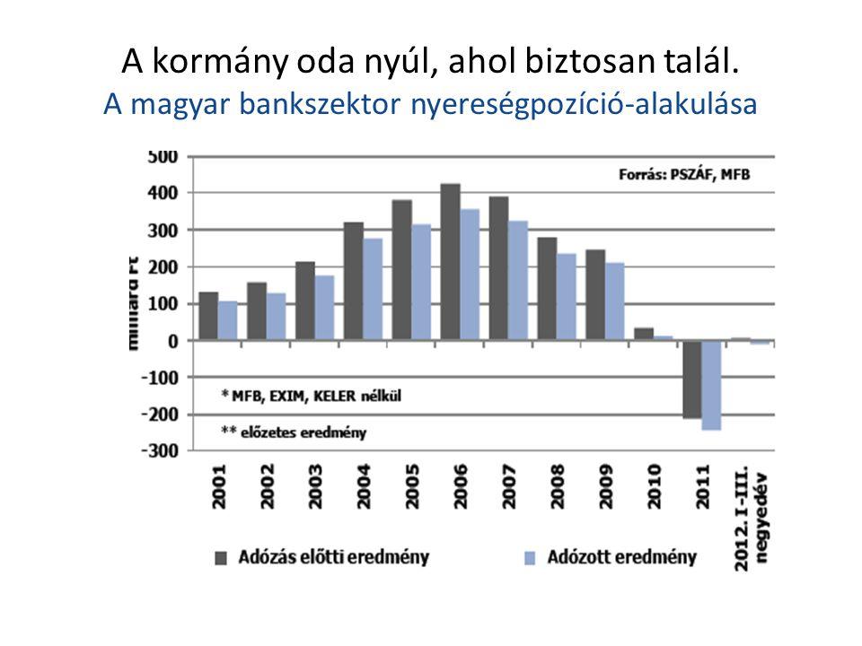 A kormány oda nyúl, ahol biztosan talál. A magyar bankszektor nyereségpozíció-alakulása