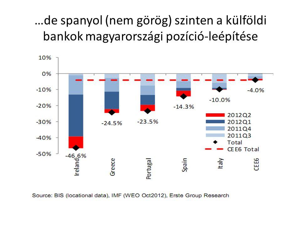 …de spanyol (nem görög) szinten a külföldi bankok magyarországi pozíció-leépítése