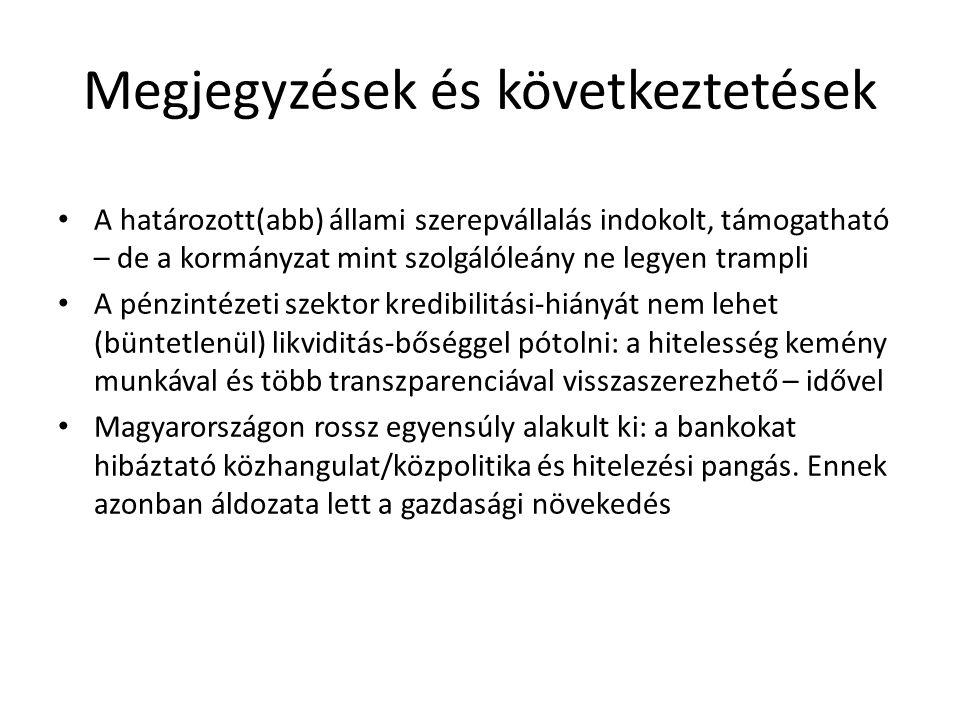 Megjegyzések és következtetések A határozott(abb) állami szerepvállalás indokolt, támogatható – de a kormányzat mint szolgálóleány ne legyen trampli A pénzintézeti szektor kredibilitási-hiányát nem lehet (büntetlenül) likviditás-bőséggel pótolni: a hitelesség kemény munkával és több transzparenciával visszaszerezhető – idővel Magyarországon rossz egyensúly alakult ki: a bankokat hibáztató közhangulat/közpolitika és hitelezési pangás.