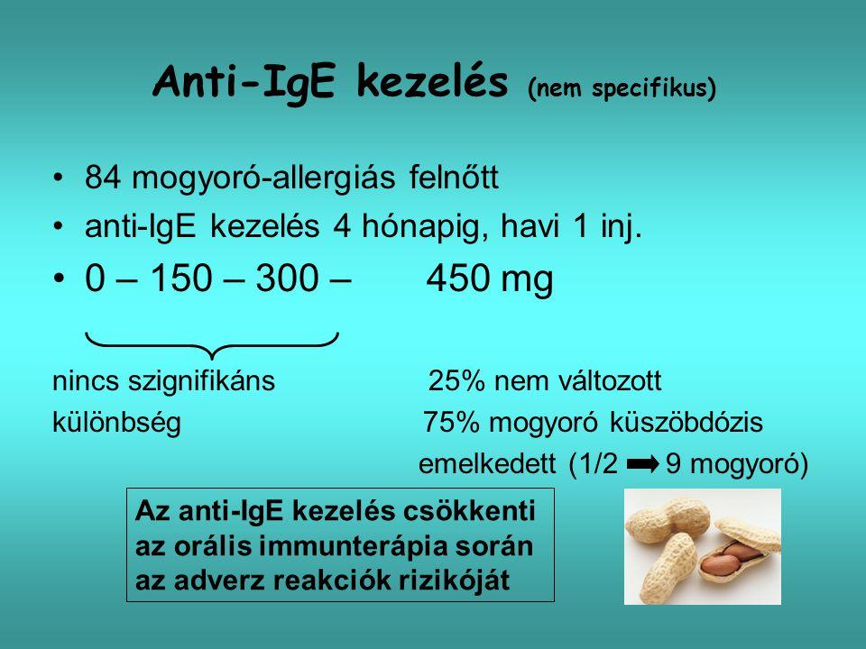 Anti-IgE kezelés (nem specifikus) 84 mogyoró-allergiás felnőtt anti-IgE kezelés 4 hónapig, havi 1 inj. 0 – 150 – 300 – 450 mg nincs szignifikáns 25% n