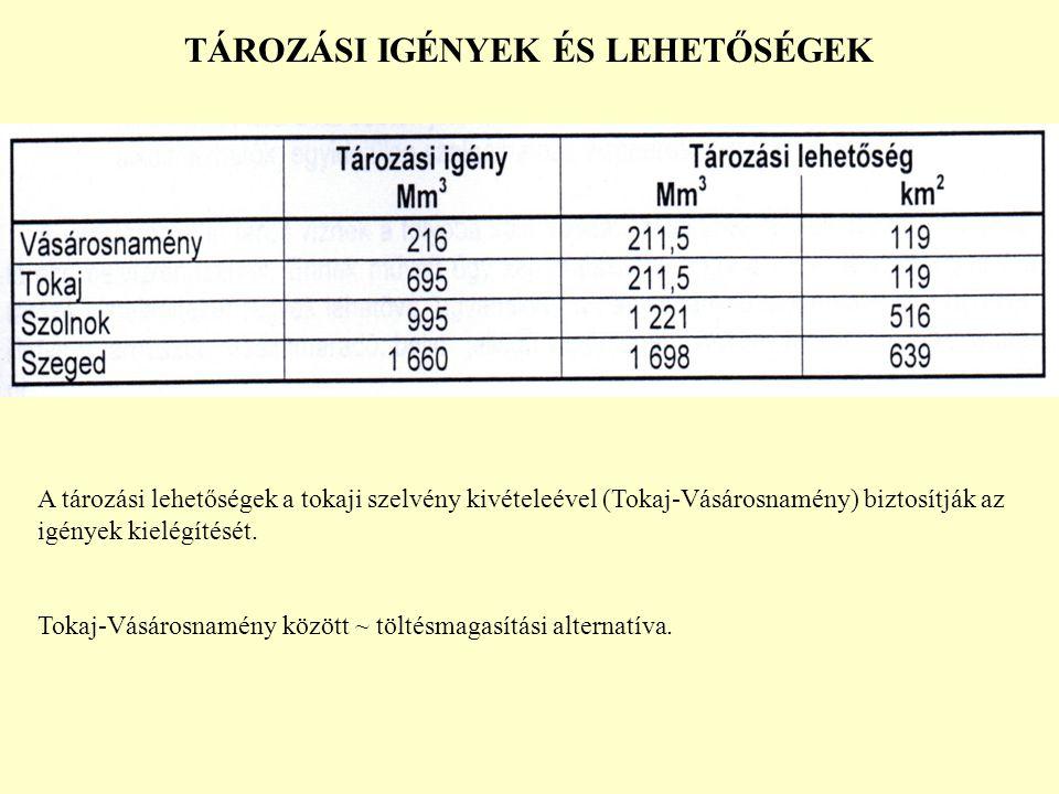 TÁROZÁSI IGÉNYEK ÉS LEHETŐSÉGEK A tározási lehetőségek a tokaji szelvény kivételeével (Tokaj-Vásárosnamény) biztosítják az igények kielégítését. Tokaj