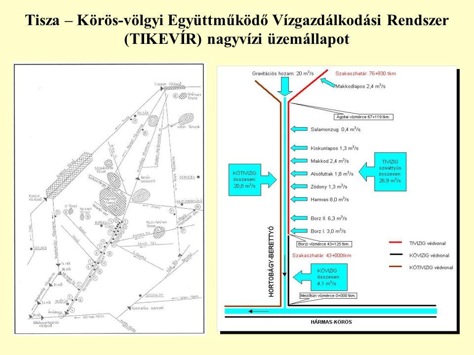 Tisza – Körös-völgyi Együttműködő Vízgazdálkodási Rendszer (TIKEVÍR) nagyvízi üzemállapot