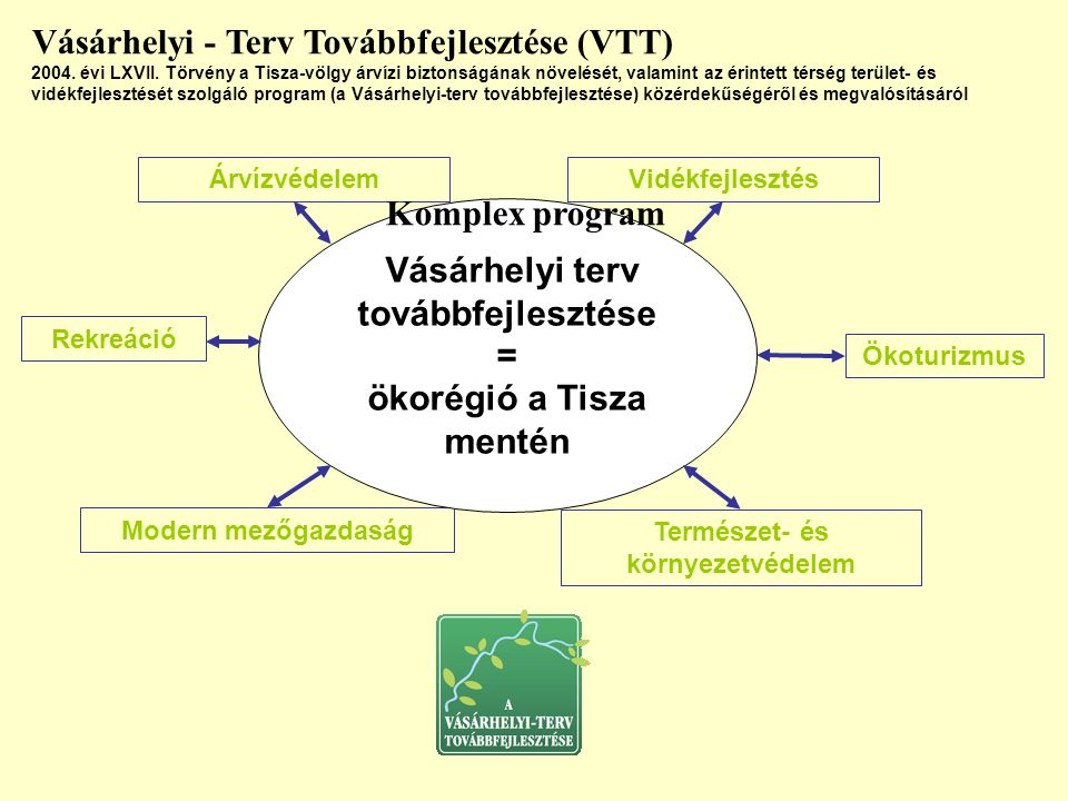Árvízvédelem Modern mezőgazdaság Természet- és környezetvédelem Vásárhelyi terv továbbfejlesztése = ökorégió a Tisza mentén Vásárhelyi - Terv Továbbfe