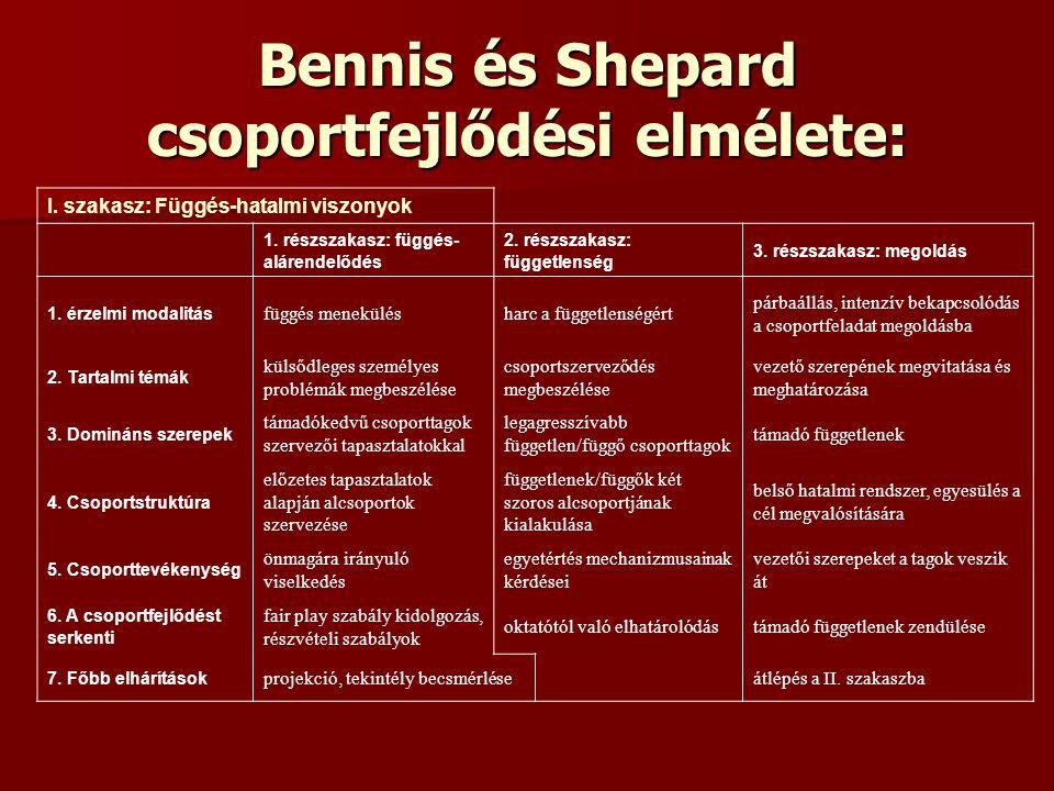 Bennis és Shepard csoportfejlődési elmélete: I. szakasz: Függés-hatalmi viszonyok 1. részszakasz: függés- alárendelődés 2. részszakasz: függetlenség 3