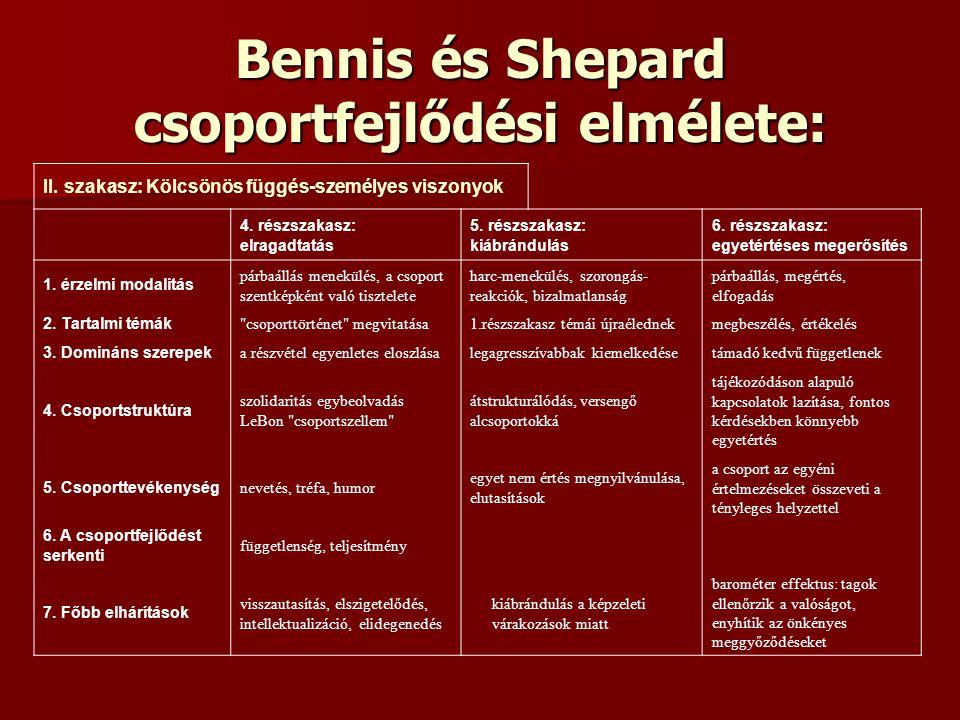 Bennis és Shepard csoportfejlődési elmélete: II. szakasz: Kölcsönös függés-személyes viszonyok 4. részszakasz: elragadtatás 5. részszakasz: kiábrándul