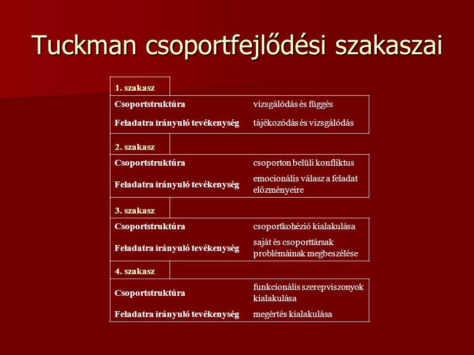 Tuckman csoportfejlődési szakaszai 1. szakasz Csoportstruktúravizsgálódás és függés Feladatra irányuló tevékenységtájékozódás és vizsgálódás 2. szakas