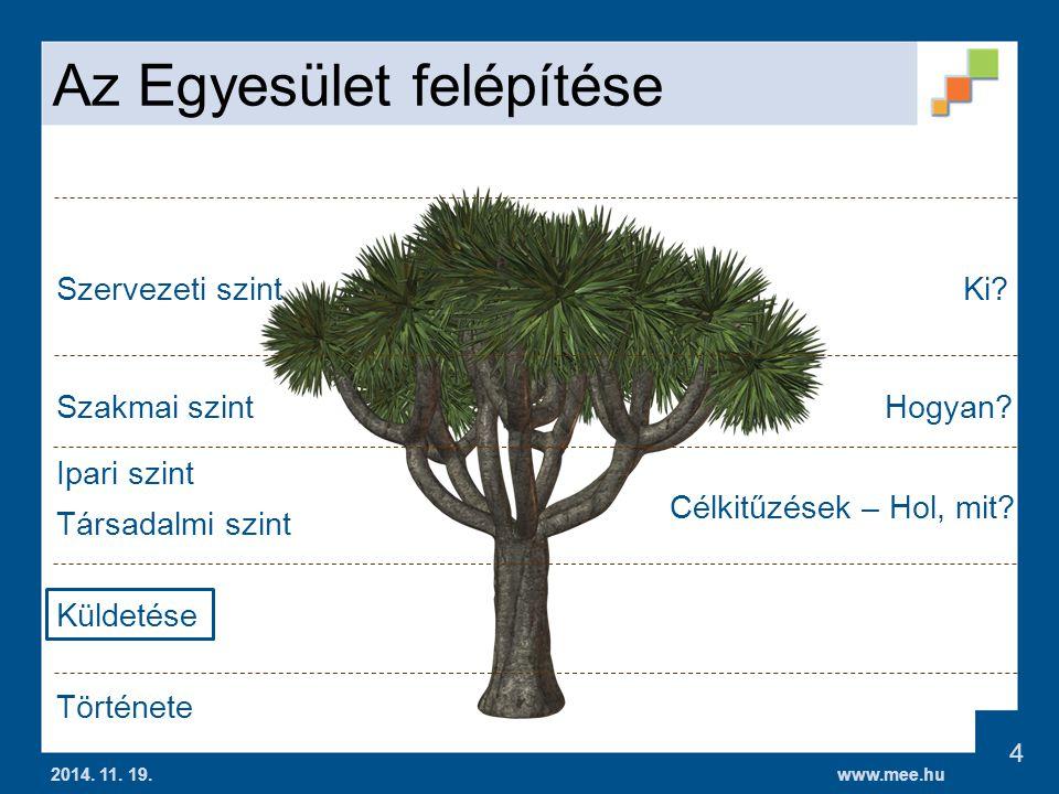 www.mee.hu Villamosság és Energia a Mezőgazdaságban MUBI 2014.