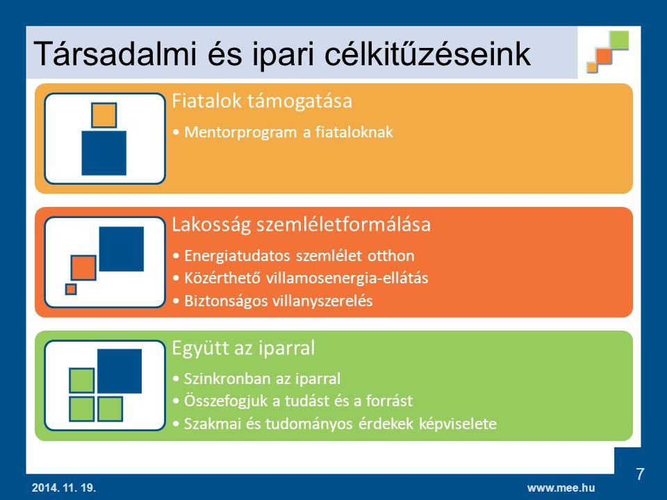 www.mee.hu Villamos Gép, Készülék és Berendezés Szakosztály 2014.