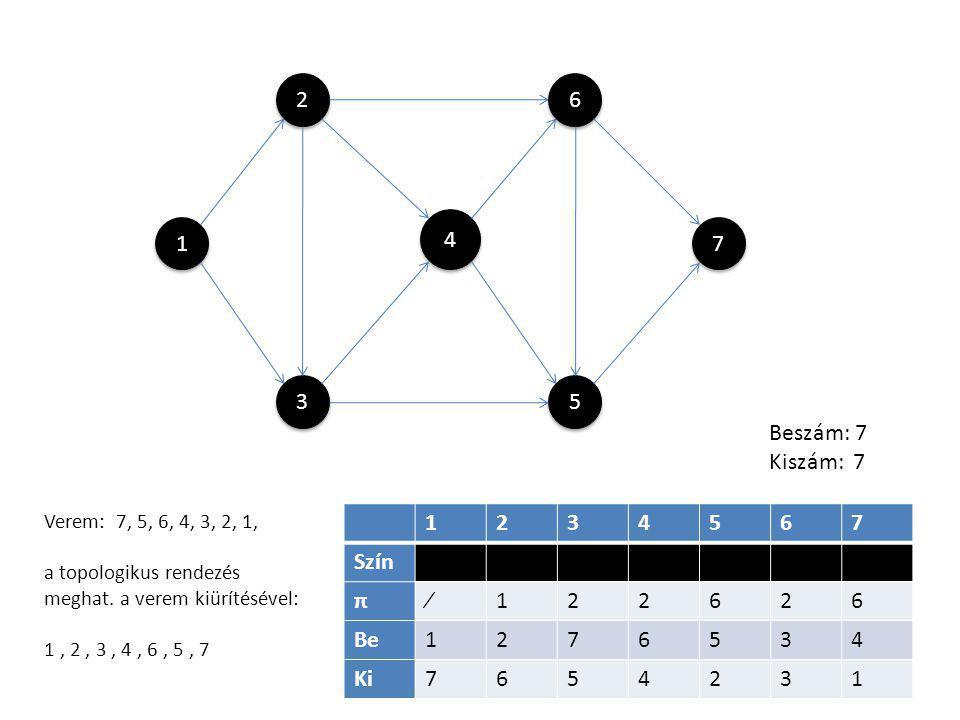 1 1 4 4 5 5 6 6 3 3 2 2 7 7 1234567 Szín π∕122626 Be1276534 Ki7654231 Beszám: 7 Kiszám: 7 Verem: 7, 5, 6, 4, 3, 2, 1, a topologikus rendezés meghat. a