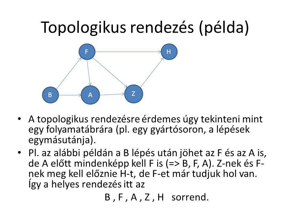 Topologikus rendezés (példa) A topologikus rendezésre érdemes úgy tekinteni mint egy folyamatábrára (pl. egy gyártósoron, a lépések egymásutánja). Pl.