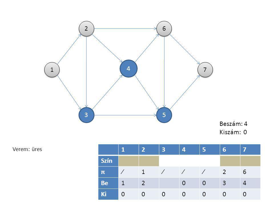 1 1 4 4 5 5 6 6 3 3 2 2 7 7 1234567 Szín π∕122626 Be1276534 Ki7654231 Beszám: 7 Kiszám: 7 Verem: 7, 5, 6, 4, 3, 2, 1, a topologikus rendezés meghat.
