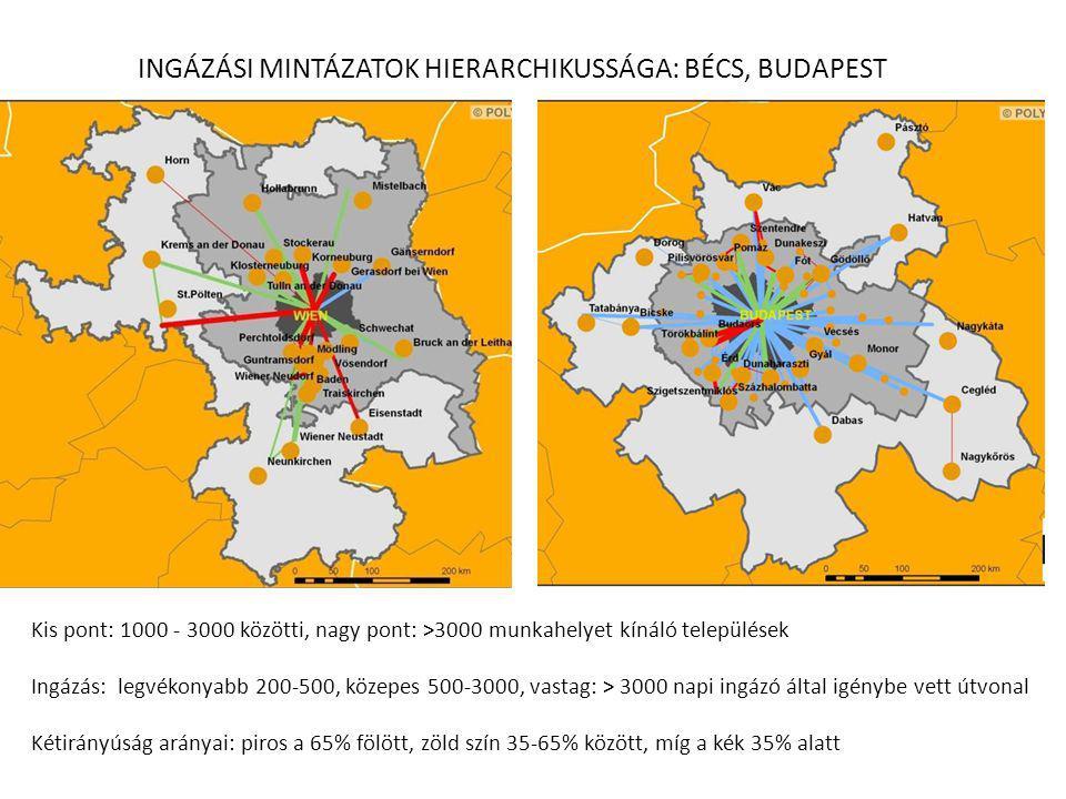 INGÁZÁSI MINTÁZATOK HIERARCHIKUSSÁGA: BÉCS, BUDAPEST Kis pont: 1000 - 3000 közötti, nagy pont: >3000 munkahelyet kínáló települések Ingázás: legvékonyabb 200-500, közepes 500-3000, vastag: > 3000 napi ingázó által igénybe vett útvonal Kétirányúság arányai: piros a 65% fölött, zöld szín 35-65% között, míg a kék 35% alatt