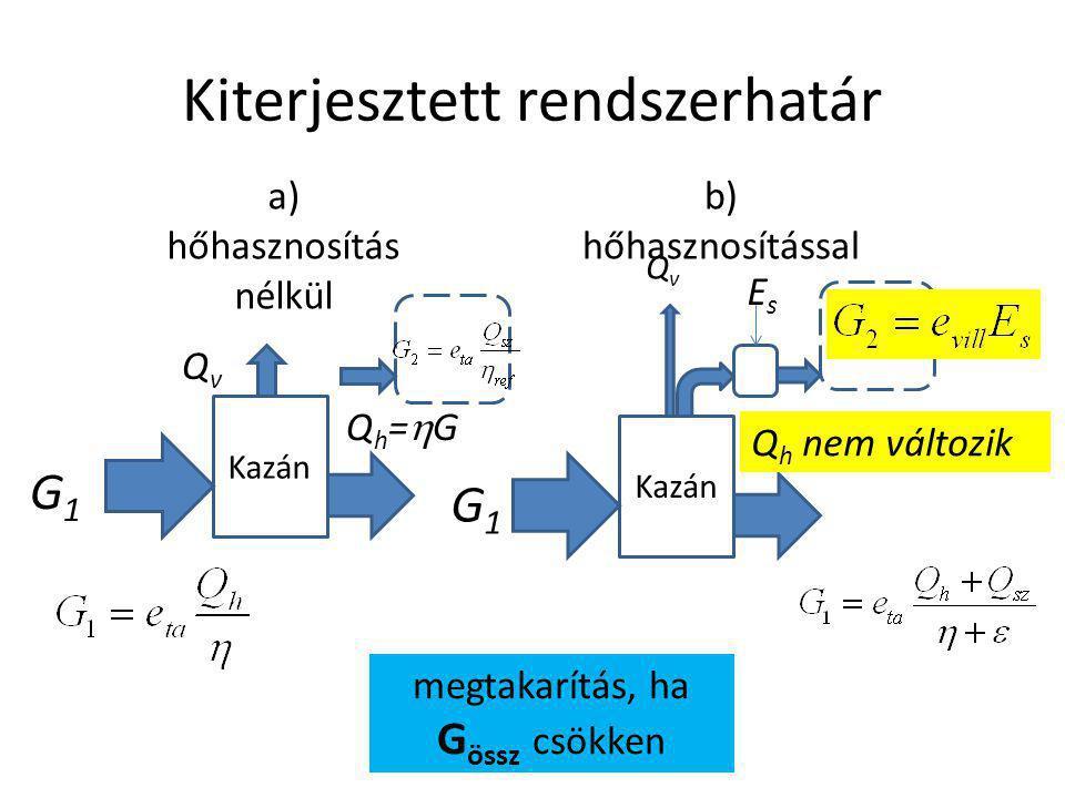 Rendszerhatárok saját kútból =0 Mindig a rendszerhatáron mért értéket kell venni!