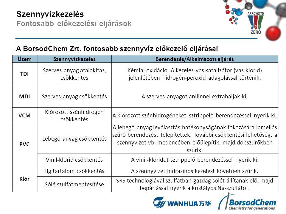 A BorsodChem Zrt. fontosabb szennyvíz előkezelő eljárásai ÜzemSzennyvízkezelésBerendezés/Alkalmazott eljárás TDI Szerves anyag átalakítás, csökkentés
