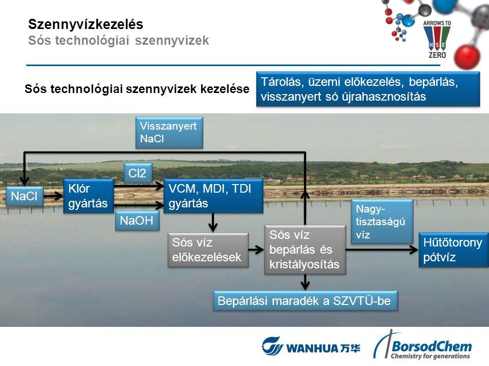 Sós technológiai szennyvizek kezelése Tárolás, üzemi előkezelés, bepárlás, visszanyert só újrahasznosítás NaCl Klór gyártás Klór gyártás VCM, MDI, TDI