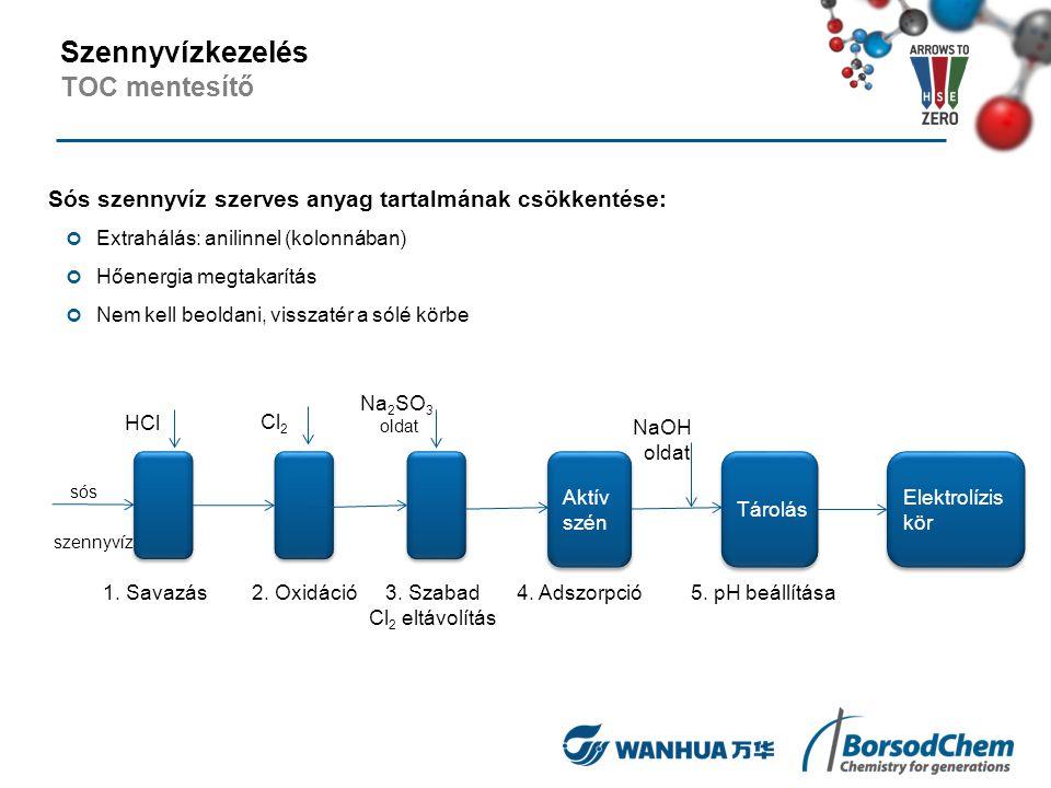 Sós szennyvíz szerves anyag tartalmának csökkentése: Extrahálás: anilinnel (kolonnában) Hőenergia megtakarítás Nem kell beoldani, visszatér a sólé kör