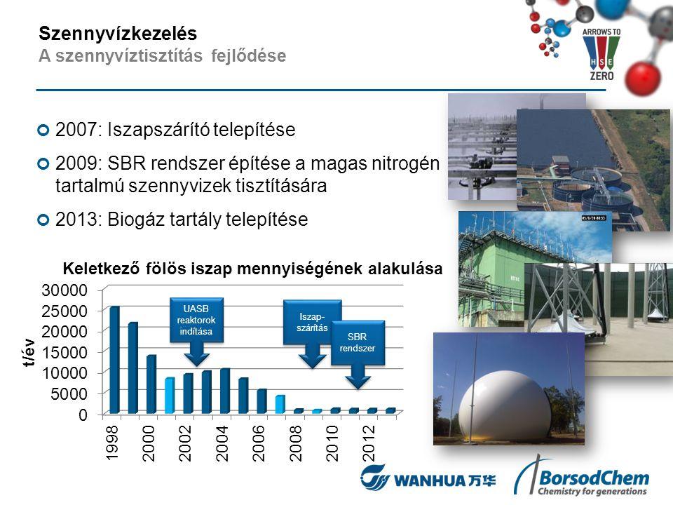 2007: Iszapszárító telepítése 2009: SBR rendszer építése a magas nitrogén tartalmú szennyvizek tisztítására 2013: Biogáz tartály telepítése Keletkező